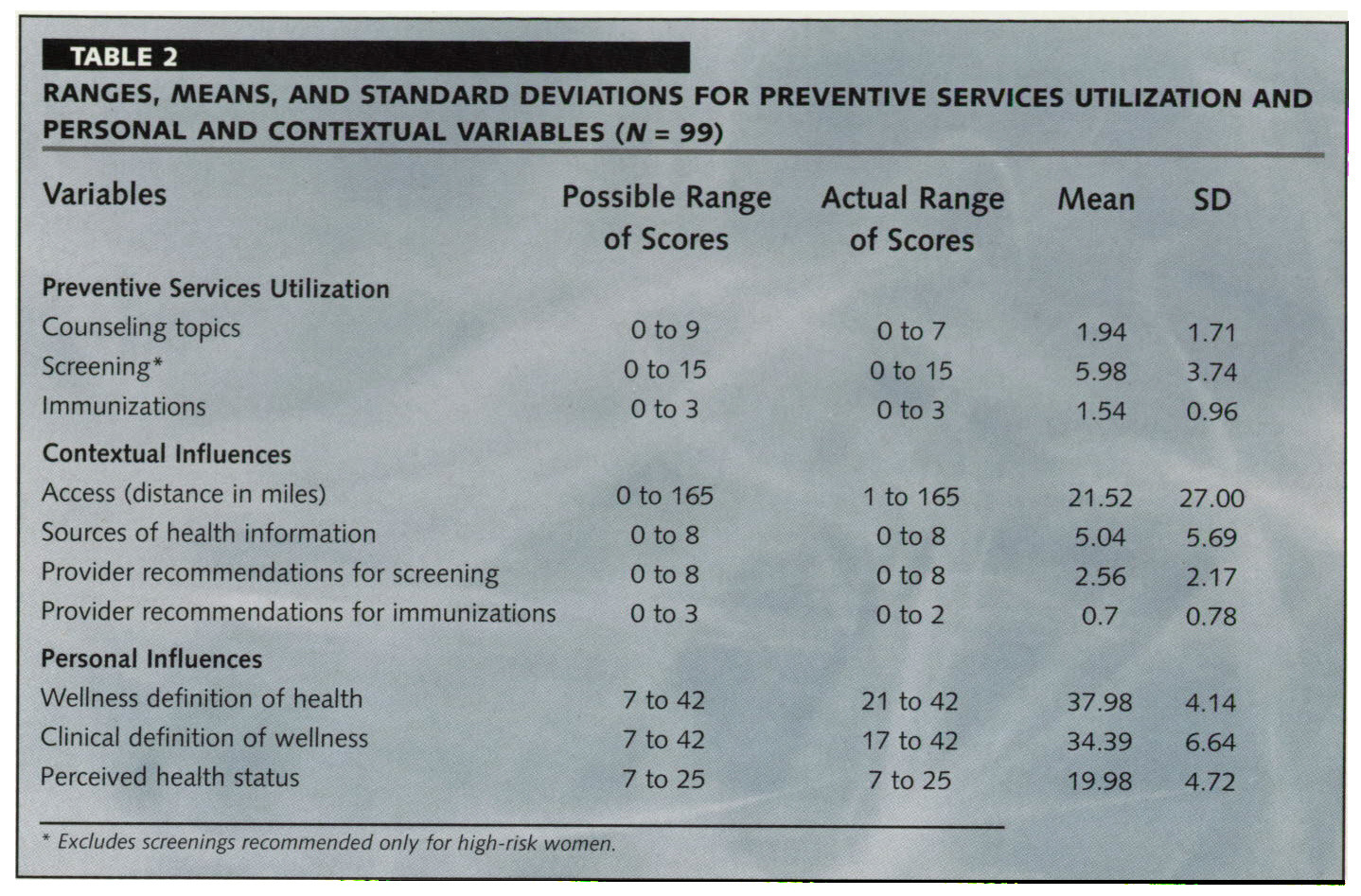 TABLE 2RANGES, MEANS, AND STANDARD DEVIATIONS FOR PREVENTIVE SERVICES UTILIZATION AND PERSONAL AND CONTEXTUAL VARIABLES (N = 99)