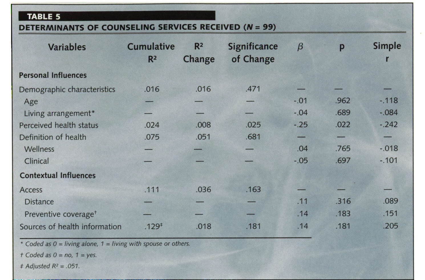TABLE 5DETERMINANTS OF COUNSELING SERVICES RECEIVED (N = 99)