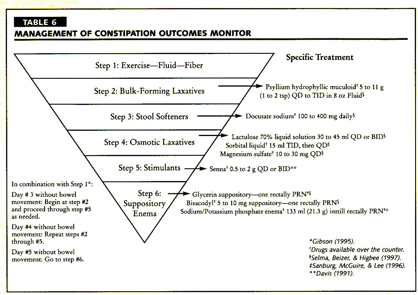 Research Based Protocol Management Of Constipation