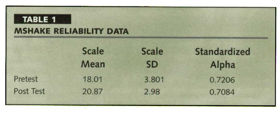 TABLE 1AASHAKE RELIABILITY DATA