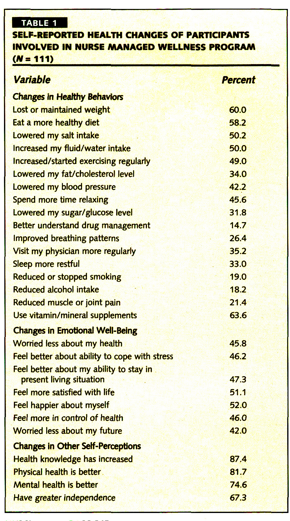 TABLE 1SiLP-REPORTED HEALTH CHANGES OF PARTICIPANTS INVOLVED IN NURSE MANAGED WELLNESS PROGRAM (W=111)