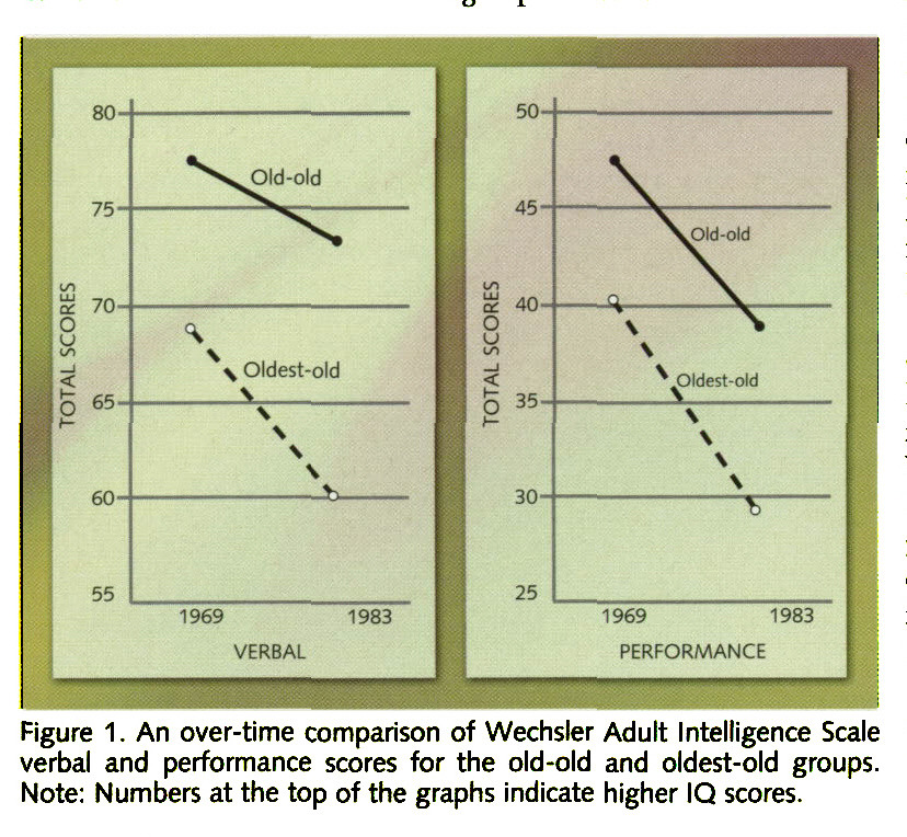Figure 1. An over-time comparison of Wechsler Adult Intelligence Scale verbal and performance scores for the old-old and oldest-old groups. Note: Numbers at the top of the graphs indicate higher IQ scores.