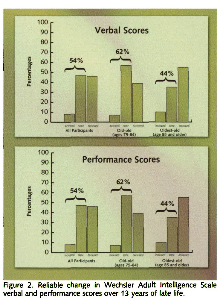 Figure 2. Reliable change in Wechsler Adult Intelligence Scale verbal and performance scores over 13 years of late life.