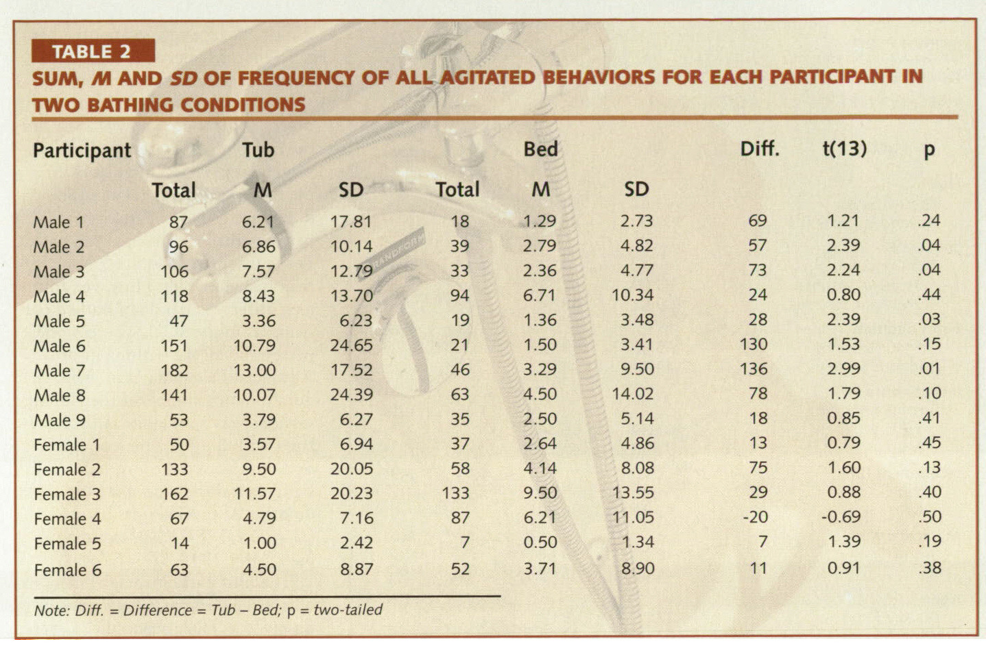 TABLE 2SUM, M AND SD OF FREQUENCY OF ALL AGITATED BEHAVIORS FOR EACH PARTICIPANT IN TWO BATHING CONDITIONS