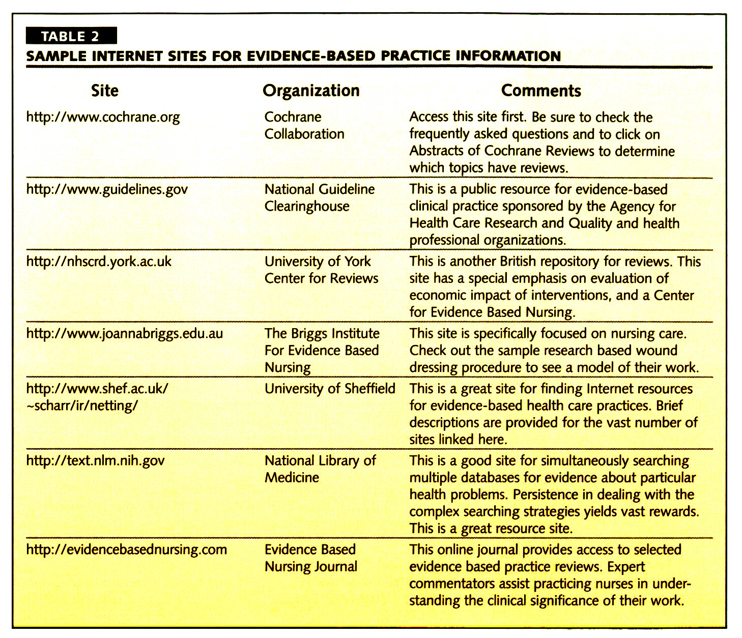 TABLE 2SAMPLE INTERNET SITES FOR EVIDENCE-BASED PRACTICE INFORAAATION
