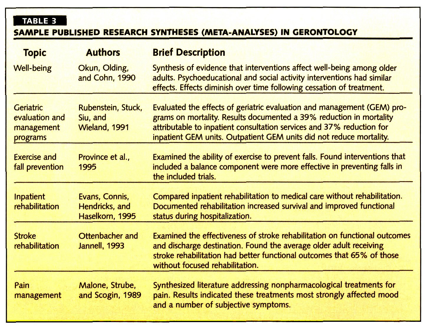 TABLE 3SAMPLE PUBLISHED RESEARCH SYNTHESES (META- AN ALYSE S) IN GERONTOLOGY