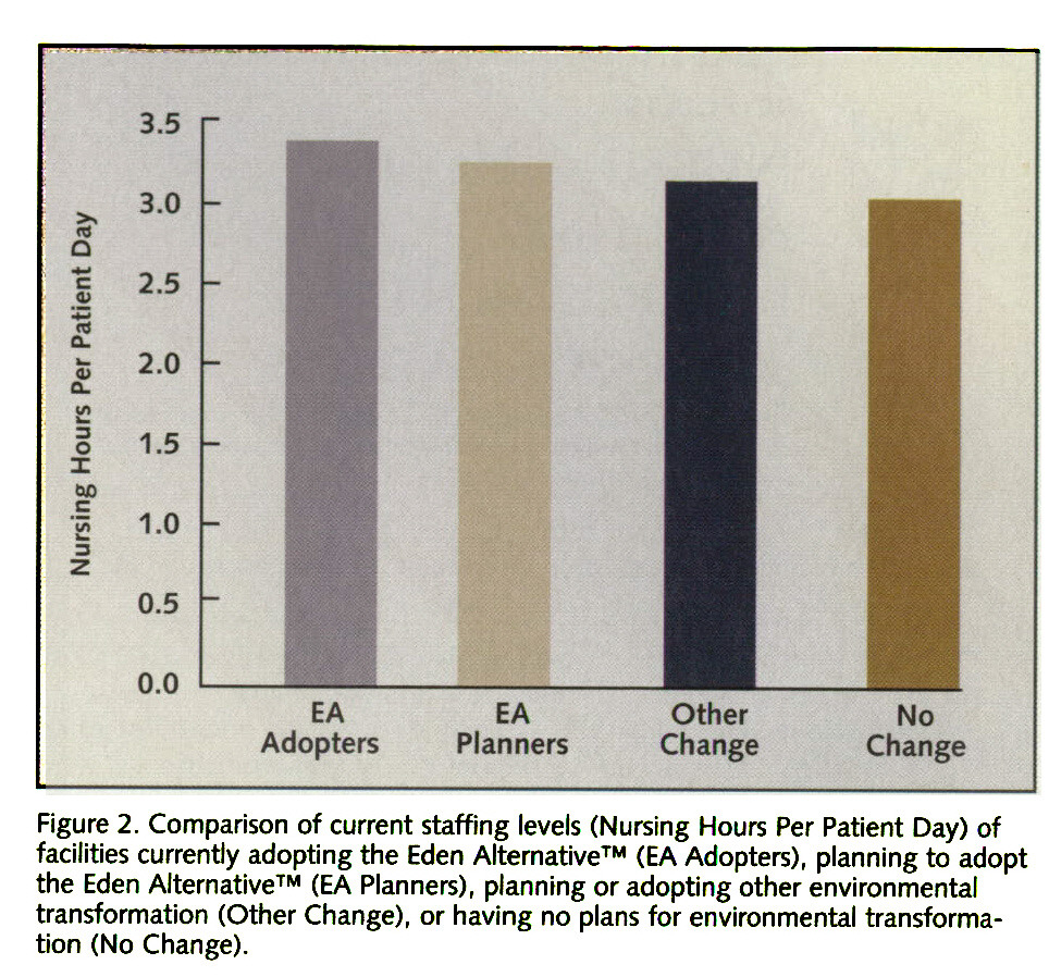 Figure 2. Comparison of current staffing levels (Nursing Hours Per Patient Day) of facilities currently adopting the Eden Alternative™ (EA Adopters), planning to adopt the Eden Alternative™ (EA Planners), planning or adopting other environmental transformation (Other Change), or having no plans for environmental transformation (No Change).