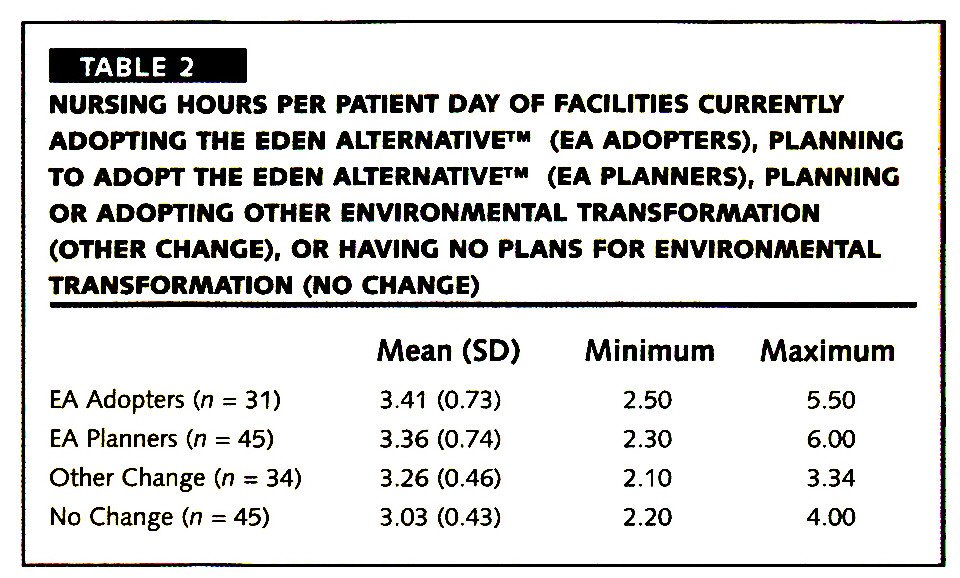 TABLE 2NURSING HOURS PER PATIENT DAY OF FACILITIES CURRENTLY ADOPTING THE EDEN ALTERNATIVE™ (EA ADOPTERS), PLANNING TO ADOPT THE EDEN ALTERNATIVE™ (EA PLANNERS), PLANNING OR ADOPTING OTHER ENVIRONMENTAL TRANSFORMATION (OTHER CHANGE), OR HAVING NO PLANS FOR ENVIRONMENTAL TRANSFORMATION (NO CHANGE)