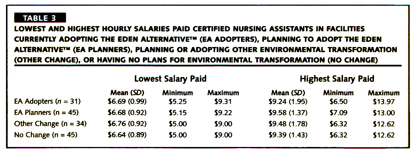 TABLE 3LOWEST AND HIGHEST HOURLY SALARIES PAID CERTIFIED NURSING ASSISTANTS IN FACILITIES CURRENTLY ADOPTING THE EDEN ALTERNATIVE™ (EA ADOPTERS), PLANNING TO ADOPT THE EDEN ALTERNATIVE™ (EA PLANNERS), PLANNING OR ADOPTING OTHER ENVIRONMENTAL TRANSFORMATION (OTHER CHANGE), OR HAVING NO PLANS FOR ENVIRONMENTAL TRANSFORMATION (NO CHANGE)