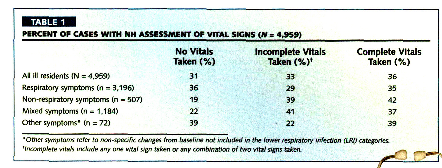 TABLE 1PERCENT OF CASES WITH NH ASSESSMENT OF VITAL SIGNS (N = 4,959)