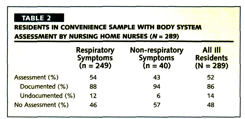 TABLE 3RESIDENTS IN CONVENIENCE SAMPLE WITH BODY SYSTEM ASSESSMENT BY NURSING HOME NURSES (M = 289)