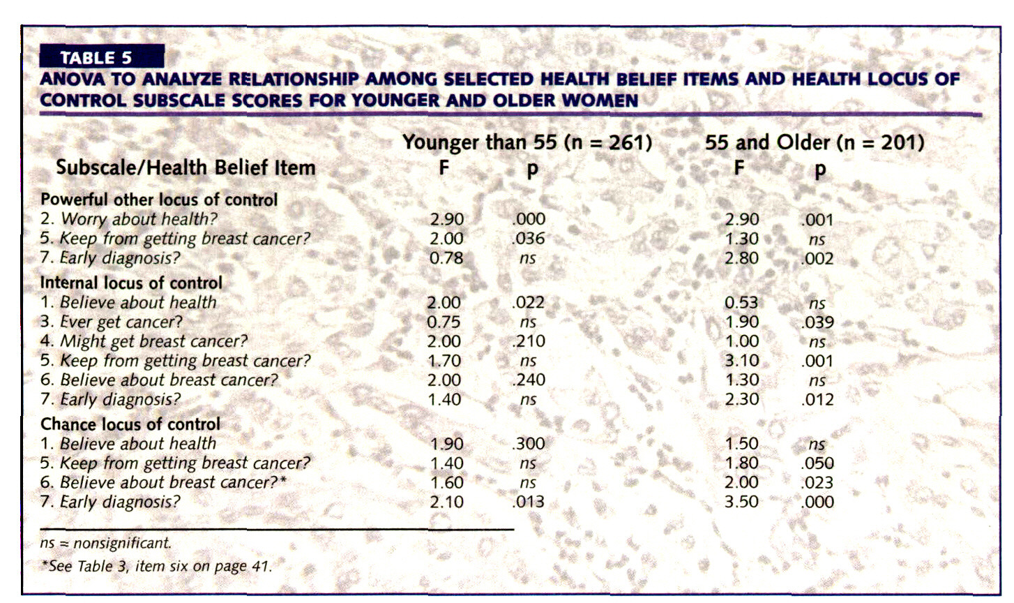 TABLE 5ANOVA TO ANALYZE RELATIONSHIP AMONG SELECTED HEALTH BELIEF ITEMS AND HEALTH LOCUS OF CONTROL SUBSCALE SCORES FOR YOUNGER AND OLDER WOMEN
