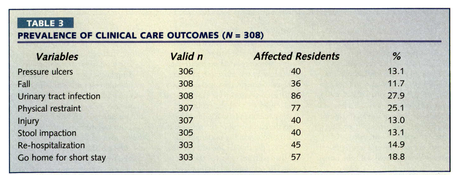 TABLE 3PREVALENCE OF CLINICAL CARE OUTCOMES (N = 308)