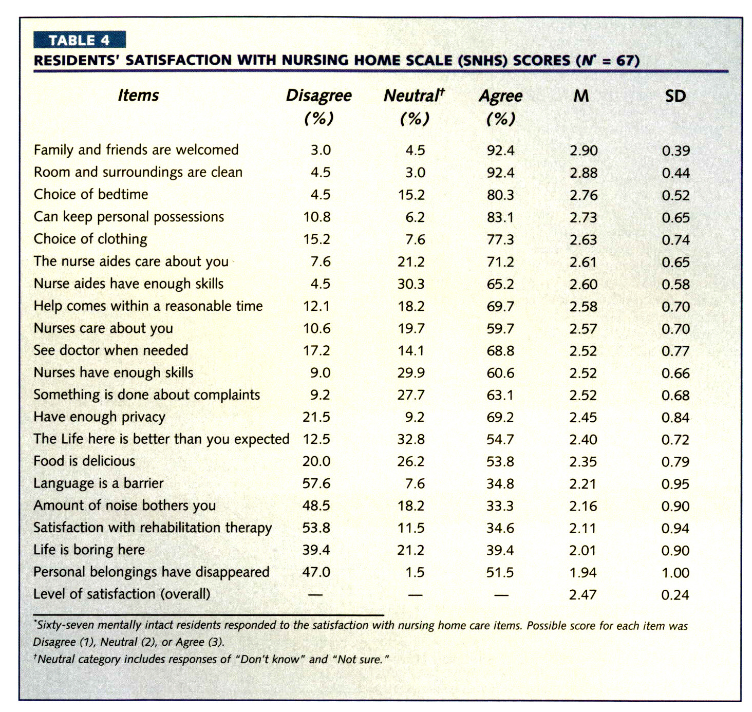 TABLE 4RESIDENTS' SATISFACTION WITH NURSING HOME SCALE (SNHS) SCORES (AT = 67)