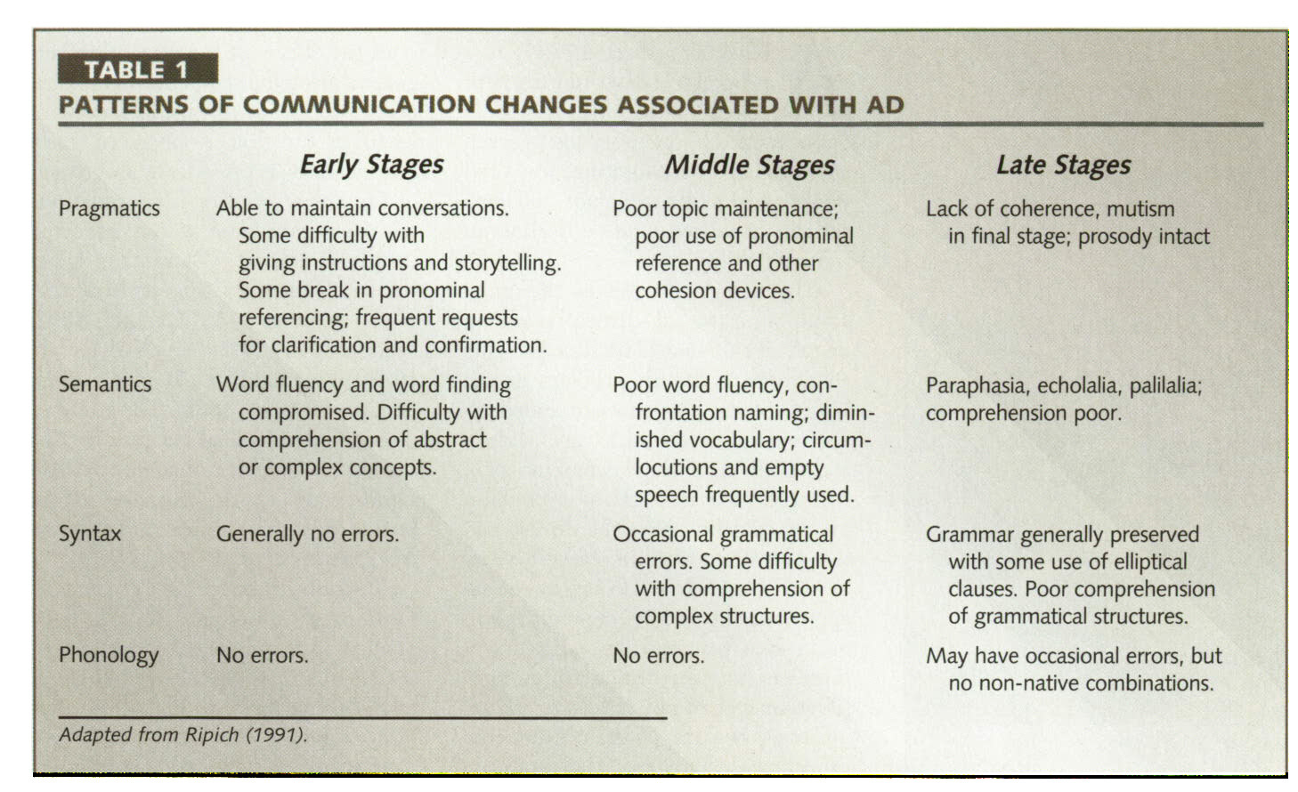 TABLE 1PATTERNS OF COMMUNICATION CHANCES ASSOCIATED WITH AD