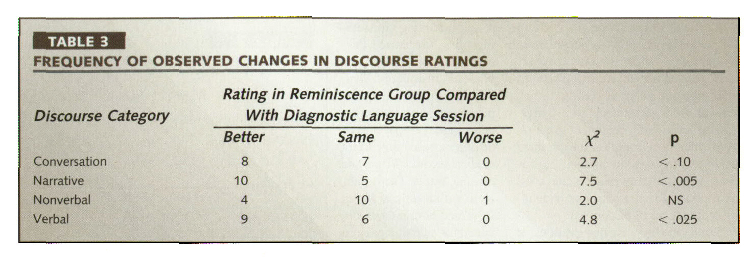 TABLE 3FREQUENCY OF OBSERVED CHANGES IN DISCOURSE RATINGS
