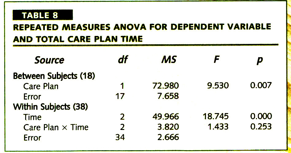 TABLE 8REPEATED MEASURES ANOVA FOR DEPENDENT VARIABLE AND TOTAL CARE PLAN TIME