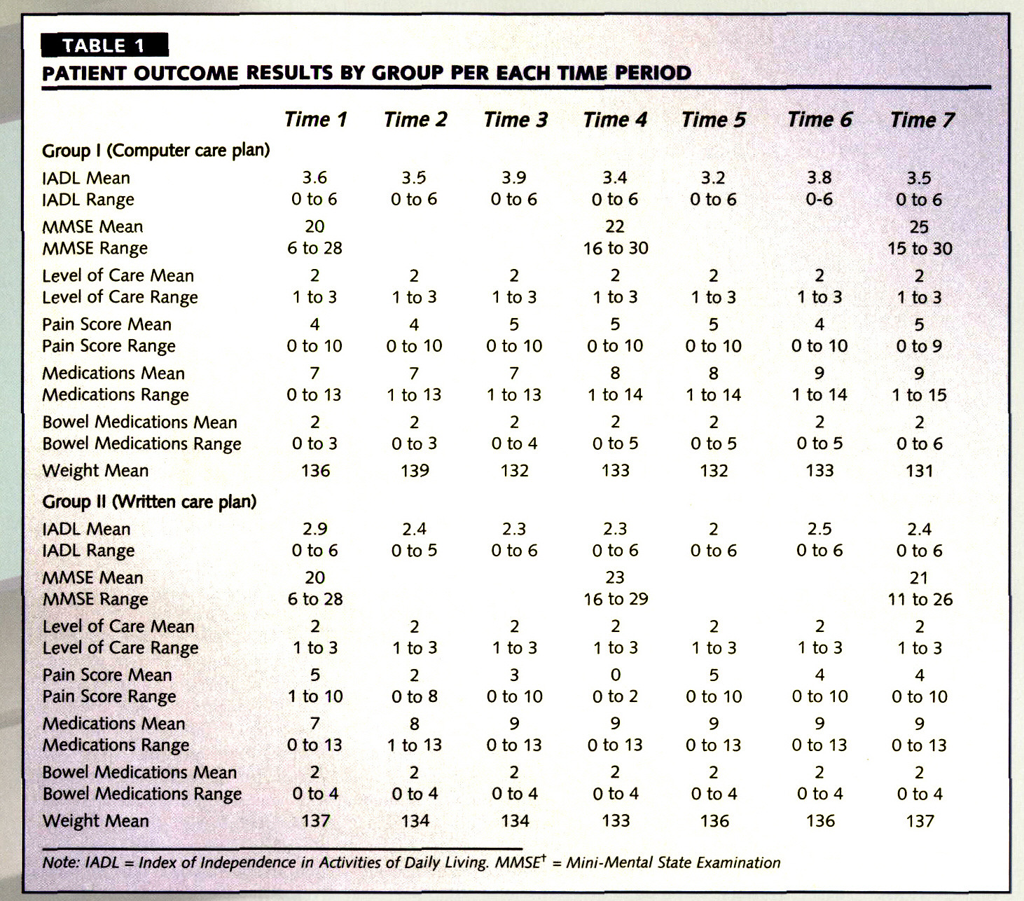 TABLE 1PATIENT OUTCOME RESULTS BY GROUP PER EACH TIME PERIOD