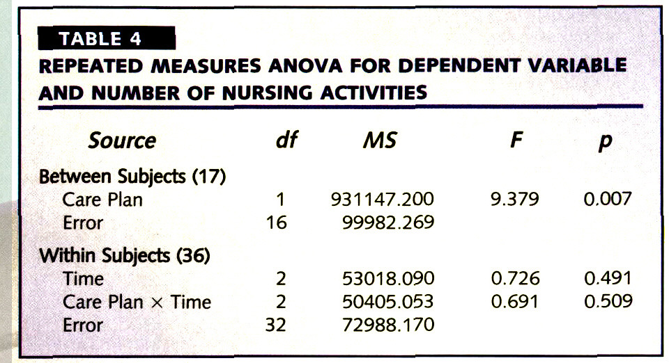 TABLE 4REPEATED MEASURES ANOVA FOR DEPENDENT VARIABLE AND NUMBER OF NURSING ACTIVITIES