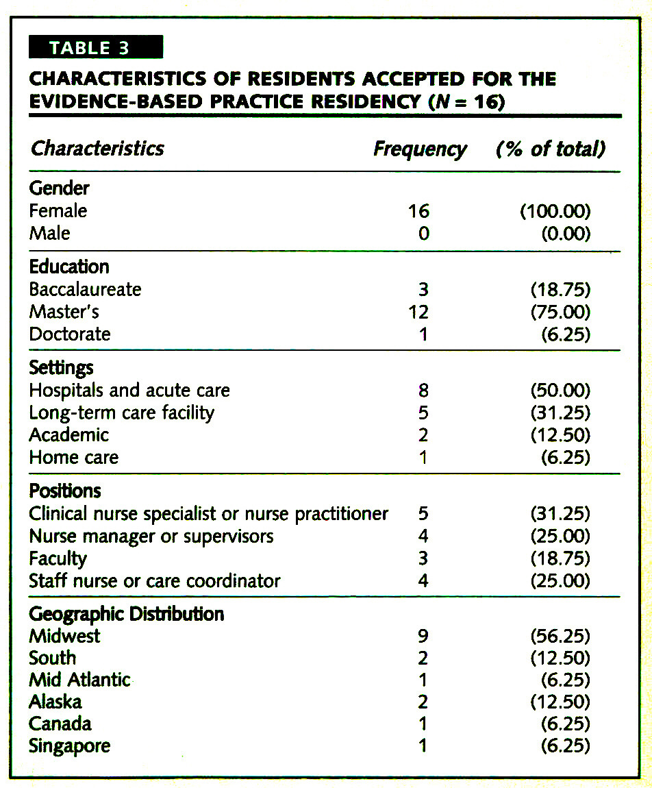 TABLE 3CHARACTERISTICS OF RESIDENTS ACCEPTED FOR THE EVIDENCE-BASED PRACTICE RESIDENCY (N = 16)