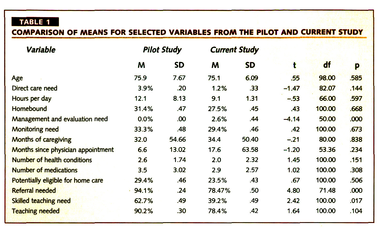TABLE 1COMPARISON OF MEANS FOR SELECTED VARIABLES FROM THE PILOT AND CURRENT STUDY