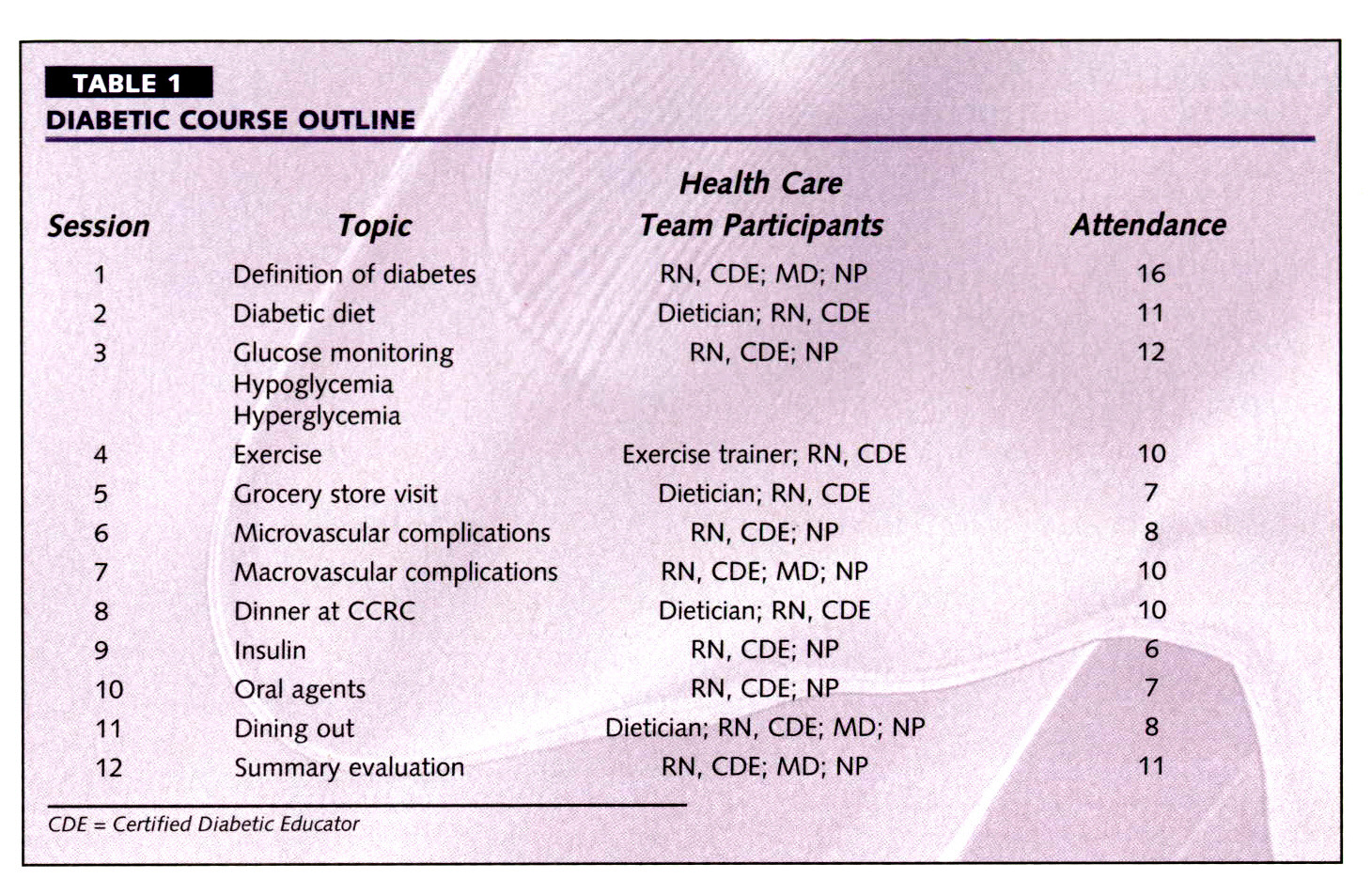 TABLE 1DIABETIC COURSE OUTLINE