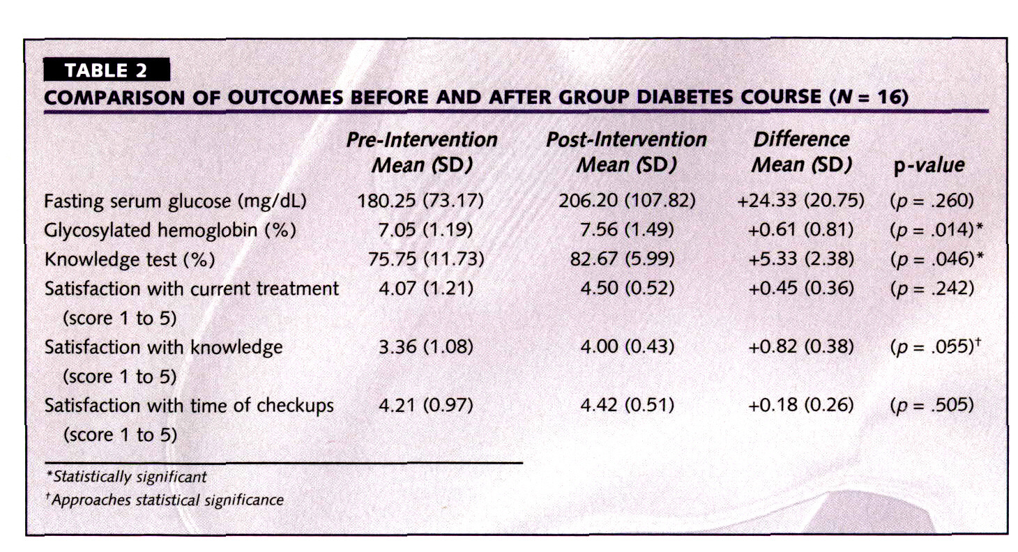 TABLE 2COMPARISON OF OUTCOMES BEFORE AND AFTER GROUP DIABETES COURSE (N = 16)