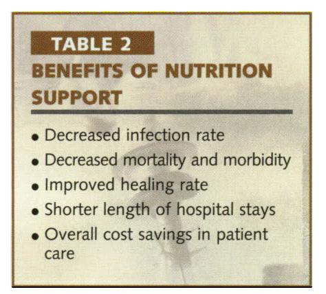TABLE 2BENEFITS OF NUTRITION SUPPORT