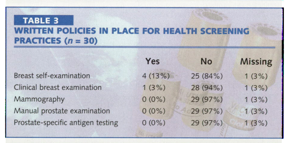 TABLE 3WRITTEN POLICIES IN PLACE FOR HEALTH SCREENING PRACTICES (n = 30)