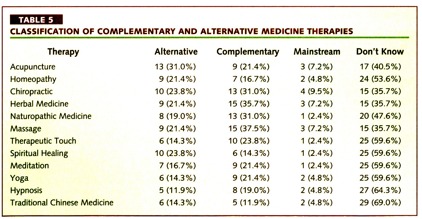 TABLE 5CLASSIFICATION OF COMPLEMENTARY AND ALTERNATIVE MEDICINE THERAPIES