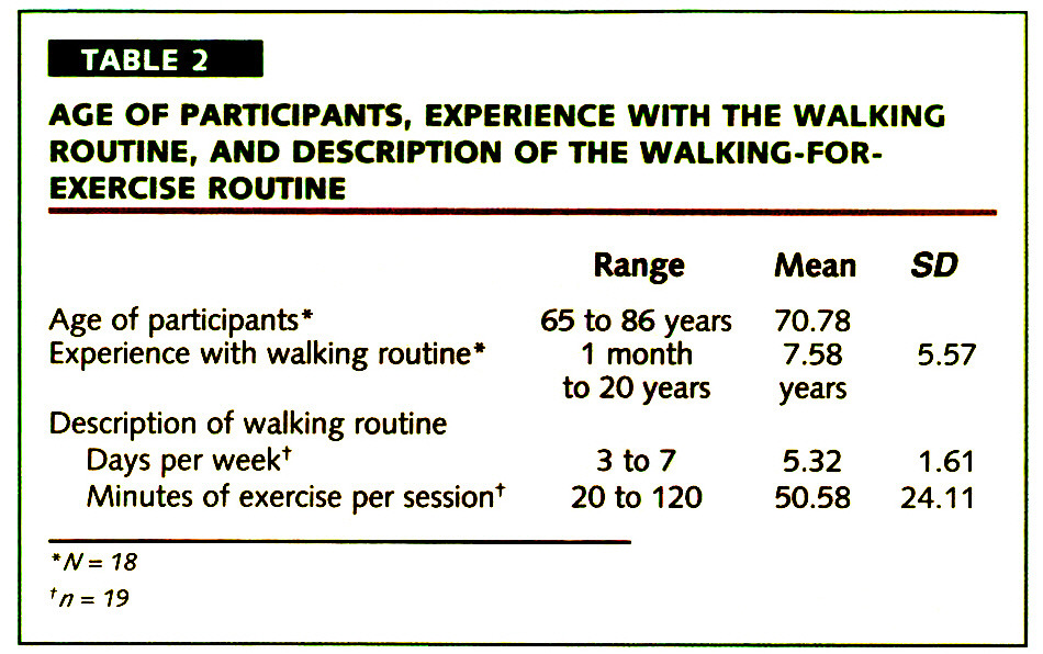 TABLE 2ACE OF PARTICIPANTS, EXPERIENCE WITH THE WALKING ROUTINE, AND DESCRIPTION OF THE WALKING-FOREXERCISE ROUTINE