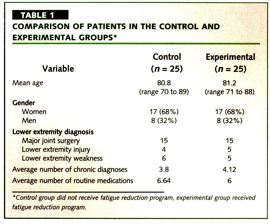 TABLE 1COMPARISON OF PATIENTS IN THE CONTROL AND EXPERIMENTAL GROUPS*