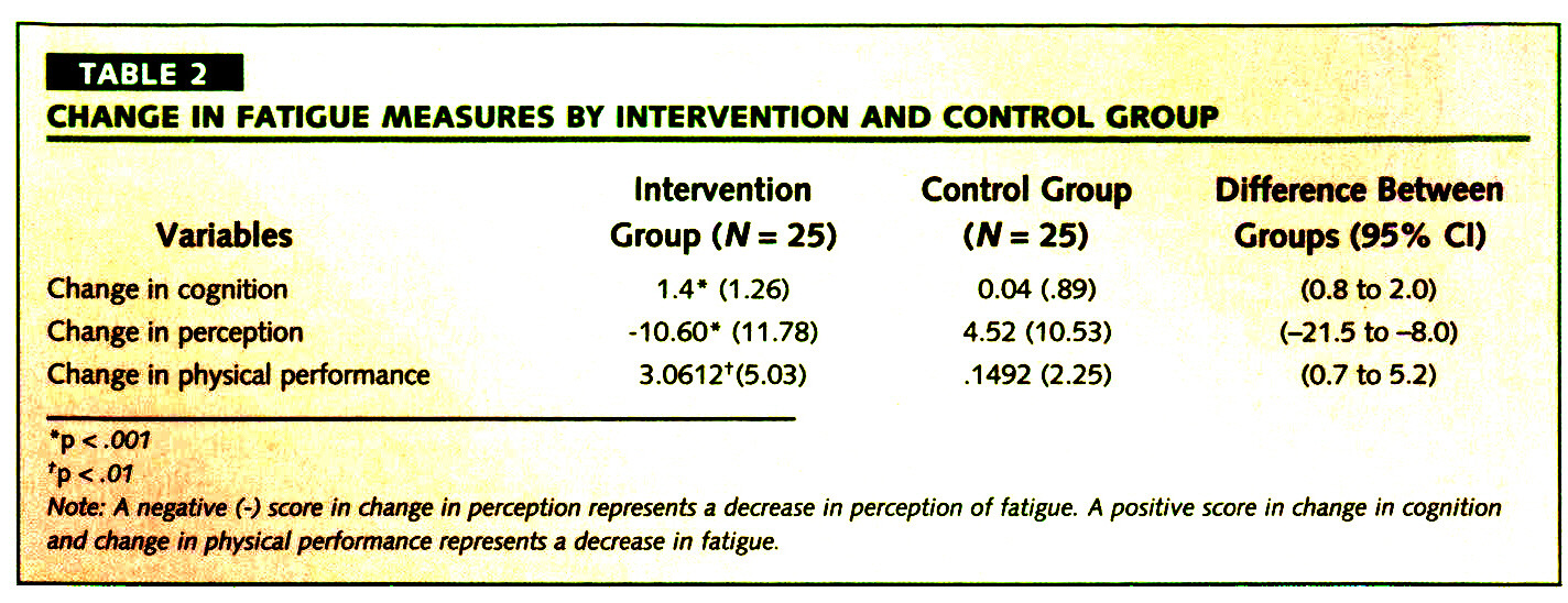 TABLE 2CHANGE IN FATIGUE MEASURES BY INTERVENTION AND CONTROL GROUP