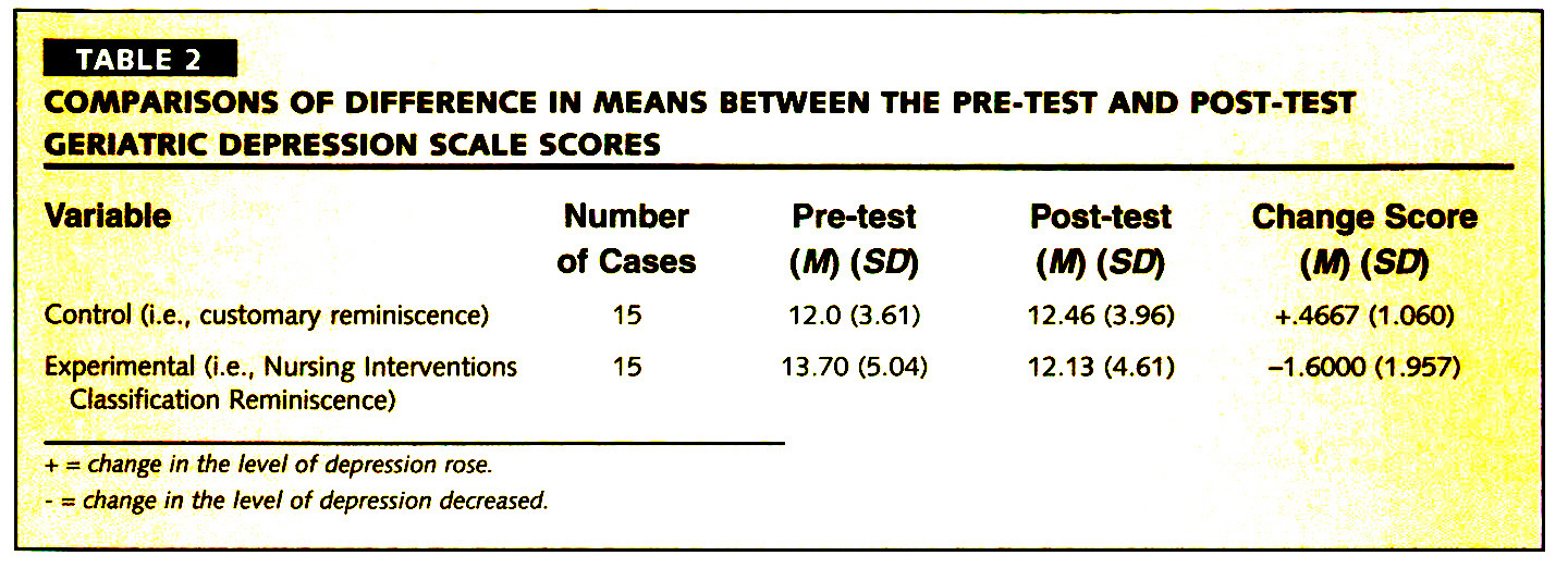 TABLE 2COMPARISONS OF DIFFERENCE IN MEANS BETWEEN THE PRE-TEST AND POST-TEST GERIATRIC DEPRESSION SCALE SCORES