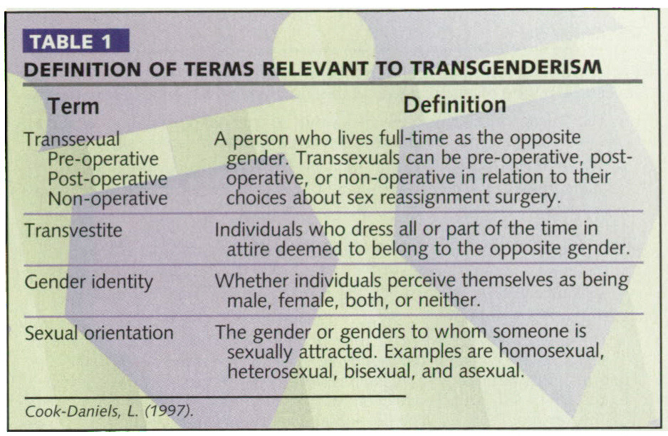 TABLE 1DEFINITION OF TERMS RELEVANT TO TRANSGENDERISM