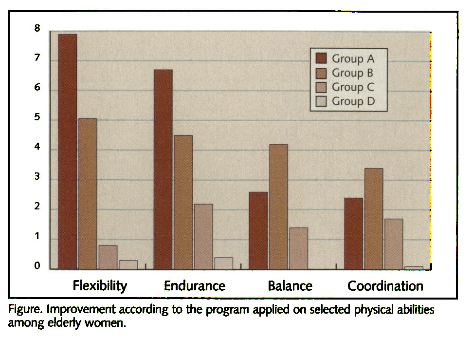 Figure. Improvement according to the program applied on selected physical abilities among elderly women.