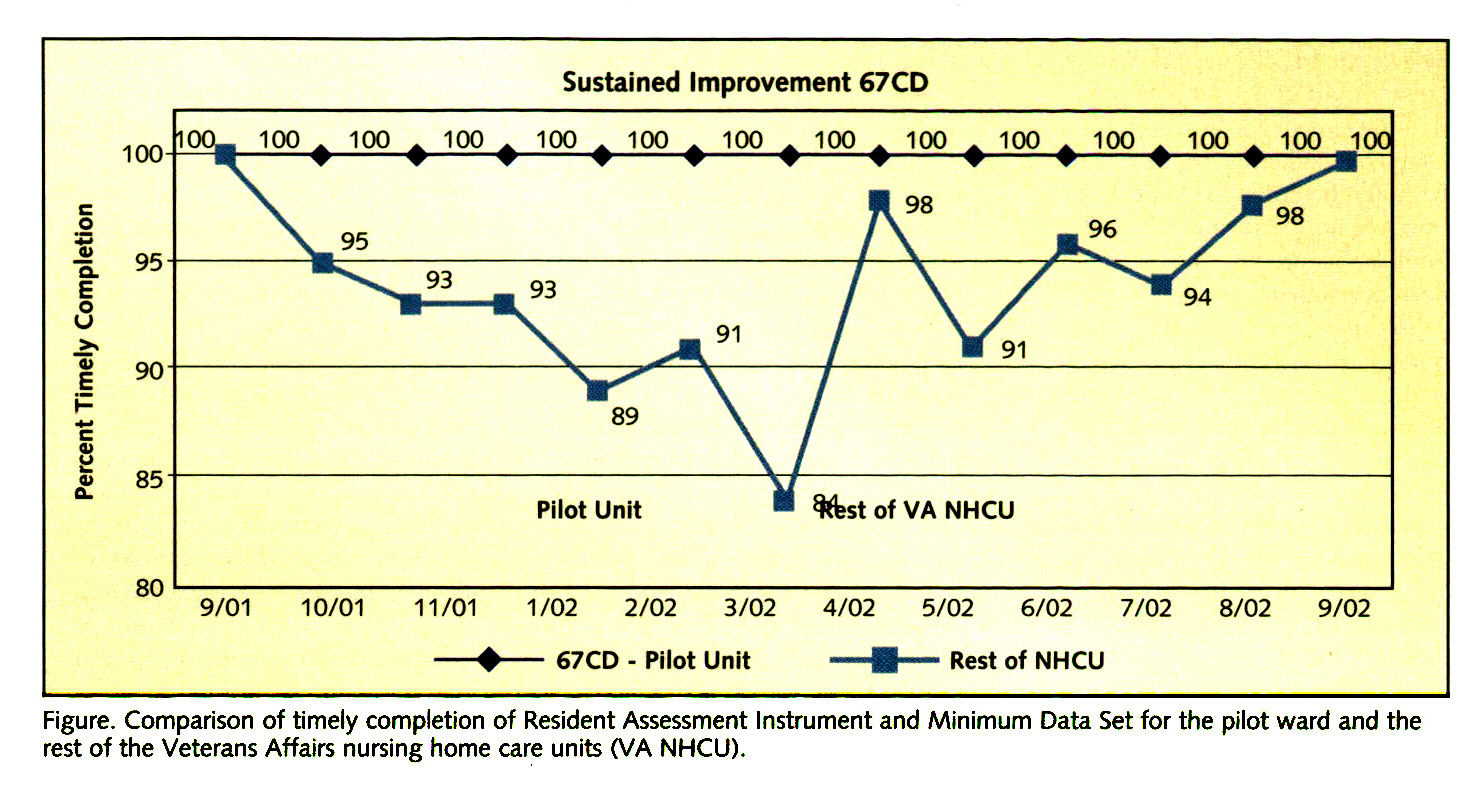 Figure. Comparison of timely completion of Resident Assessment Instrument and Minimum Data Set for the pilot ward and the rest of the Veterans Affairs nursing home care units (VA NHCU).