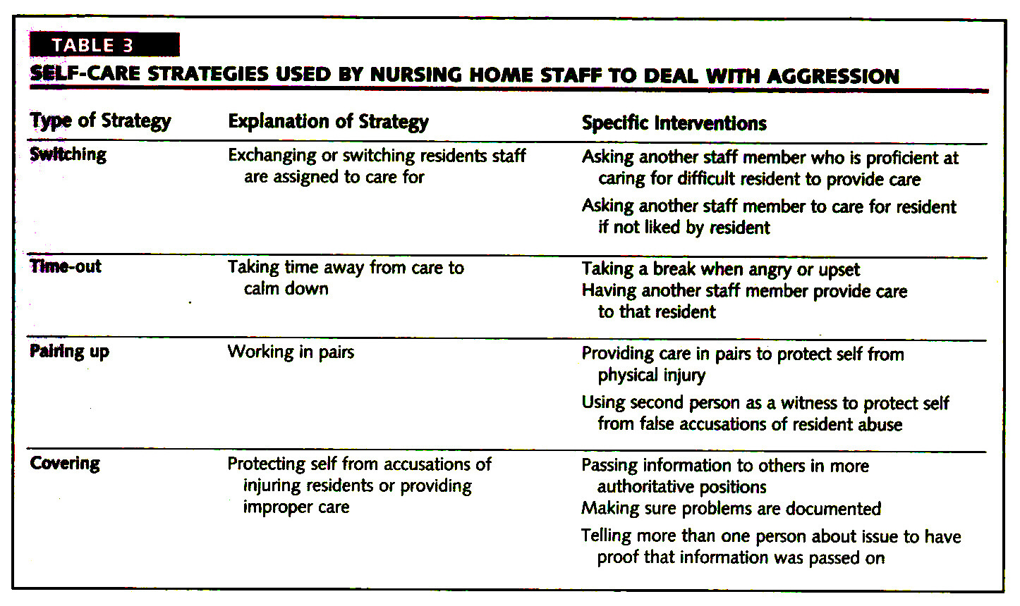 TABLE 3SELF-CARE STRATEGIES USED BY NURSING HOME STAFF TO DEAL WITH AGGRESSION