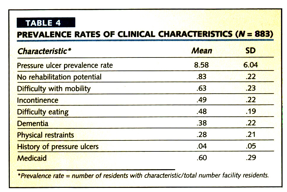 TABLE 4PREVALENCE RATES OF CLINICAL CHARACTERISTICS (/V= 883)