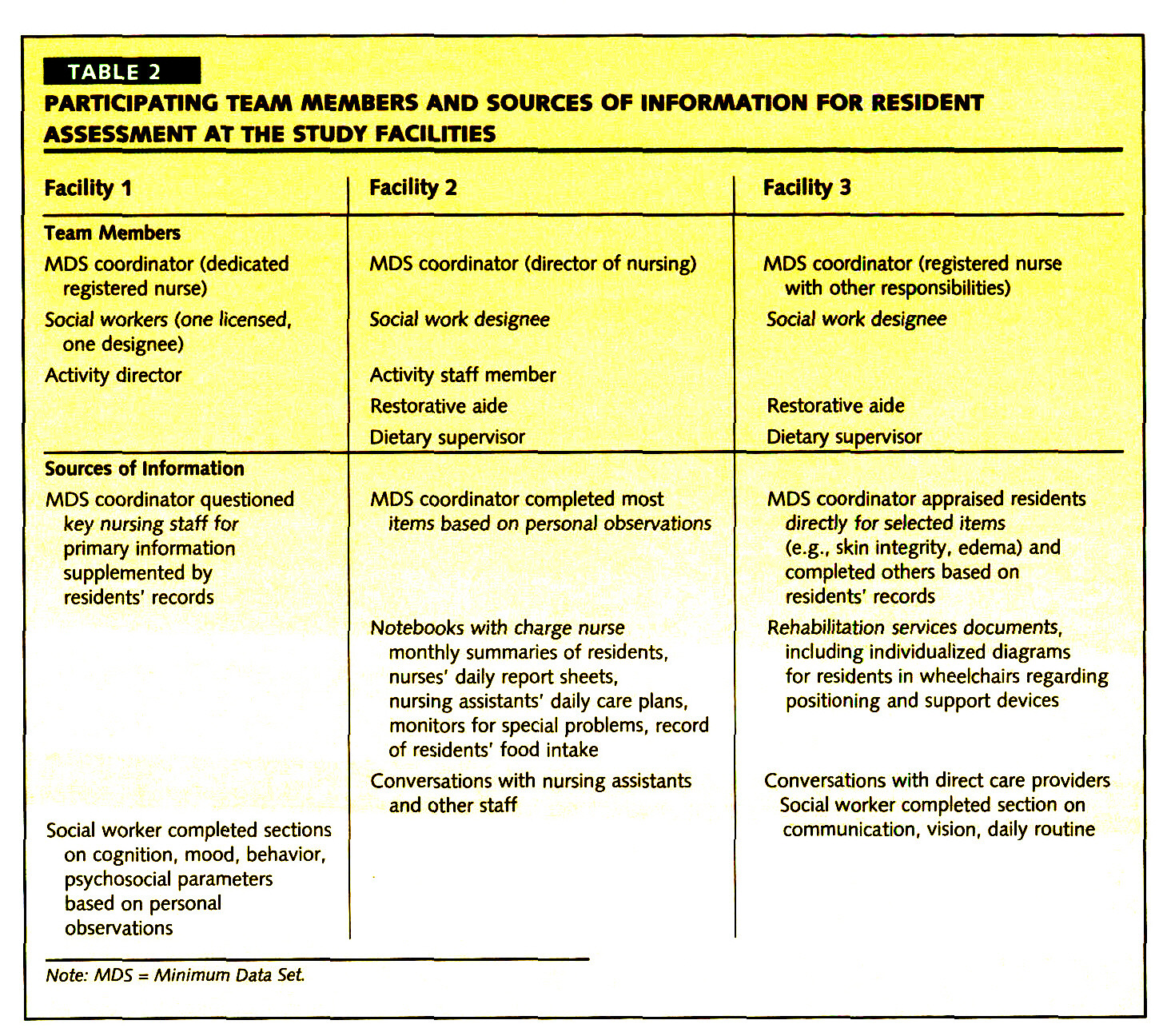 TABLE 2PARTICIPATING TEAM MEMBERS AND SOURCES OF INFORMATION FOR RESIDENT ASSESSMENT AT THE STUDY FACILITIES