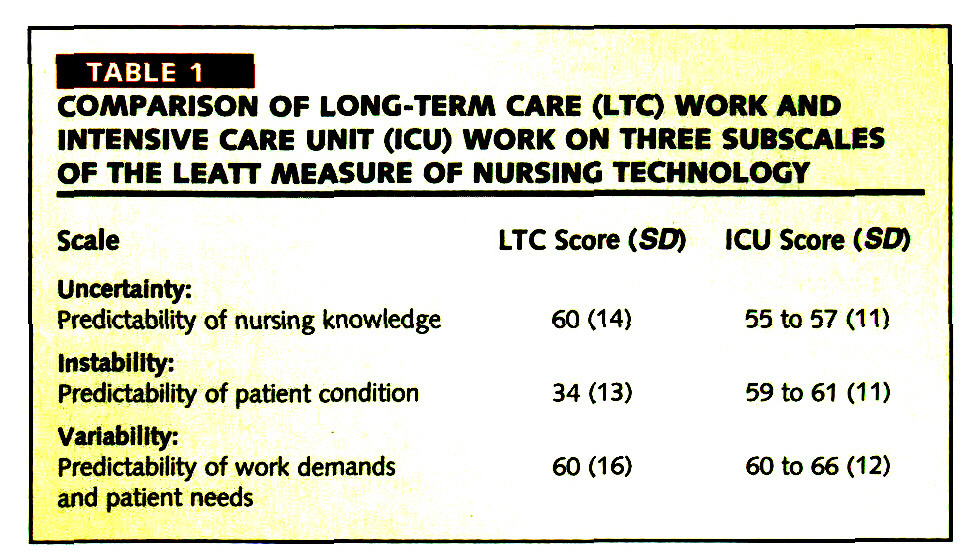 The Nature of Long-Term Care Nursing Work