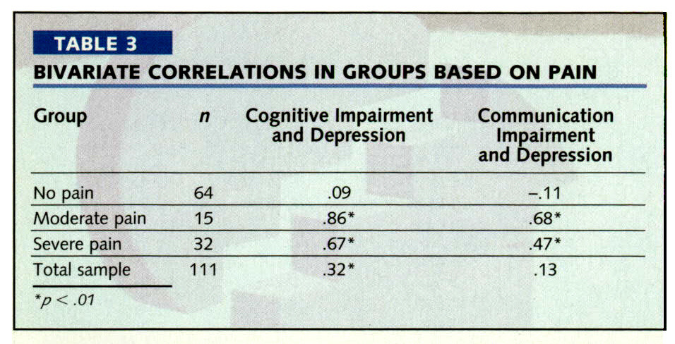 TABLE 3BIVARIATE CORRELATIONS IN GROUPS BASED ON PAIN
