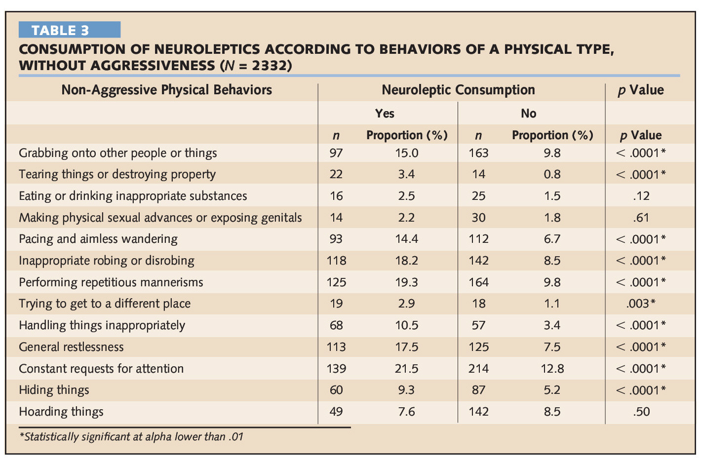 TABLE 3CONSUMPTION OF NEUROLEPTICS ACCORDING TO BEHAVIORS OF A PHYSICAL TYPE, WITHOUT AGGRESSIVENESS (N = 2332)