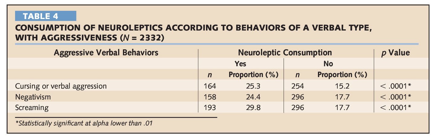 TABLE 4CONSUMPTION OF NEUROLEPTICS ACCORDING TO BEHAVIORS OF A VERBAL TYPE, WITH AGGRESSIVENESS (N = 2332)
