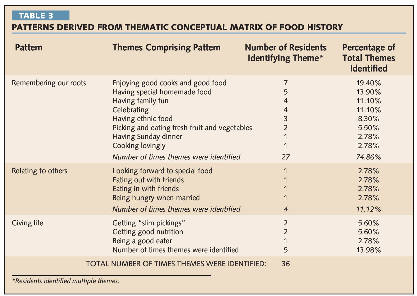 TABLE 3PATTERNS DERIVED FROM THEMATIC CONCEPTUAL MATRIX OF FOOD HISTORY