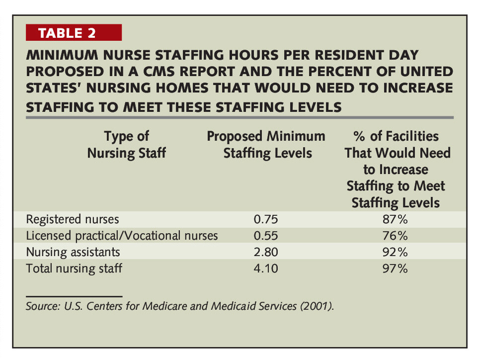 Nurse Staffing in Nursing Homes in the United States: Part II