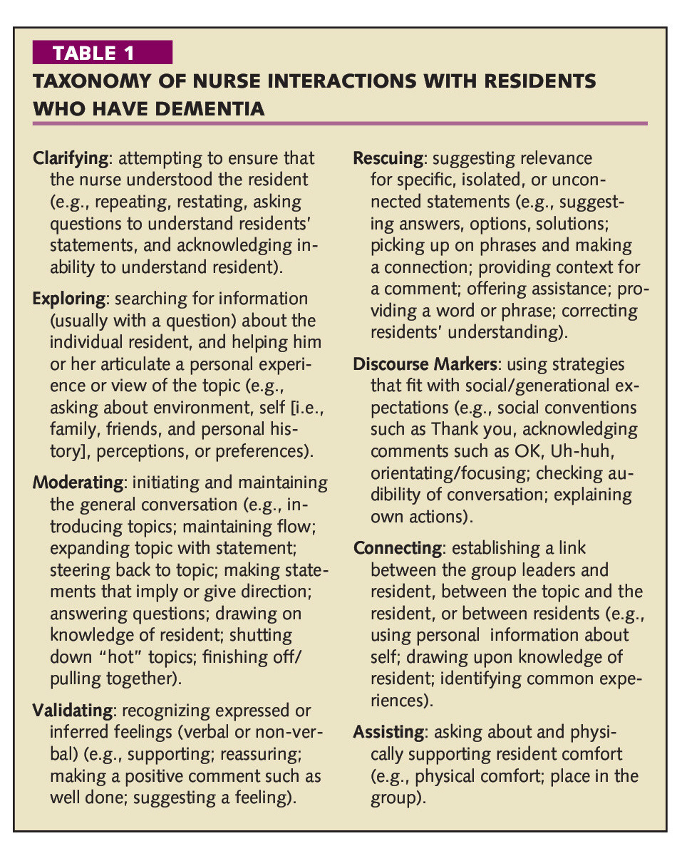 communication and interactions with individuals who have dementia Unit cu244p understand the role of communication and interactions with individuals who have dementia  11 explain how individuals with dementia may.