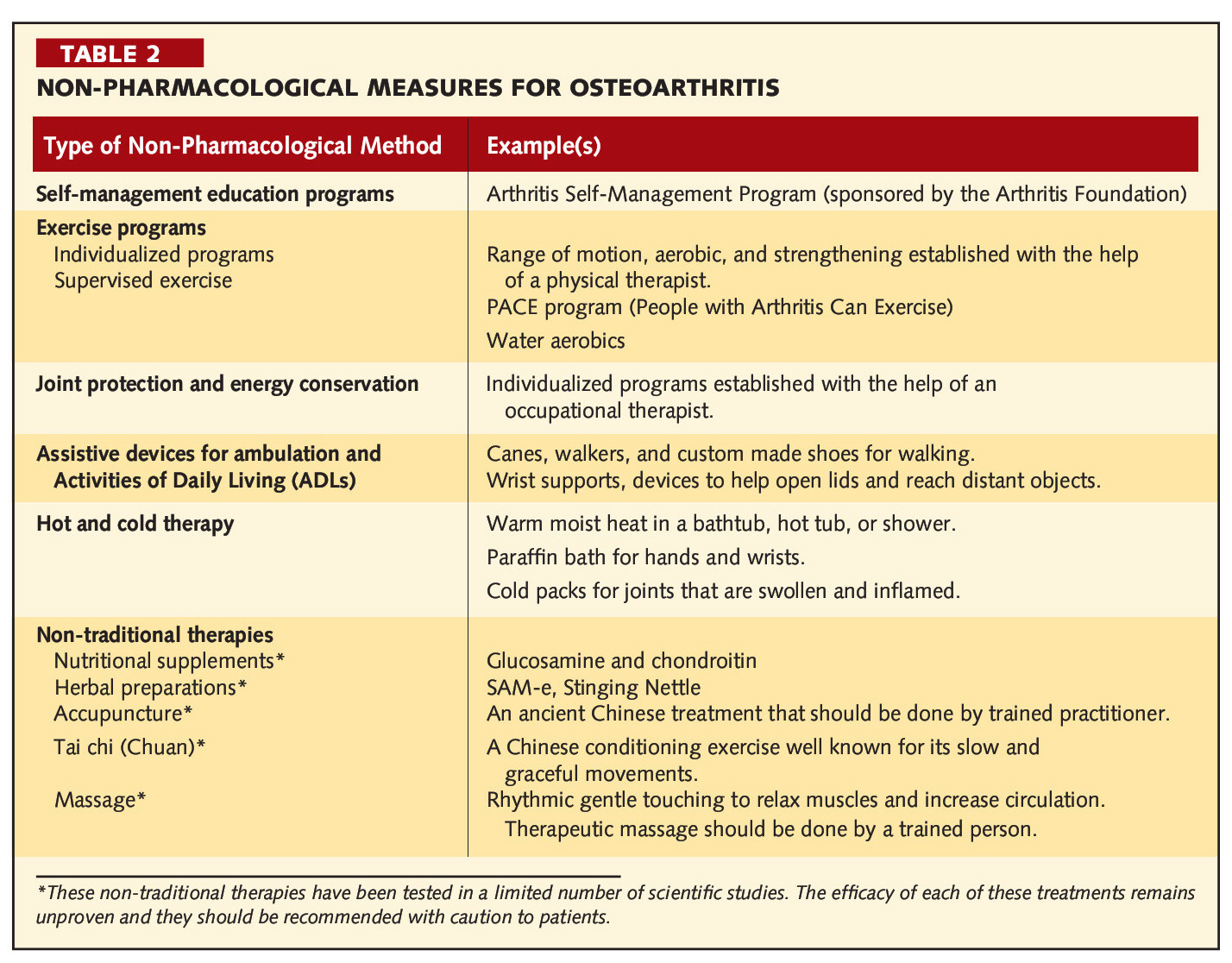 TABLE 2NON-PHARMACOLOGICAL MEASURES FOR OSTEOARTHRITIS