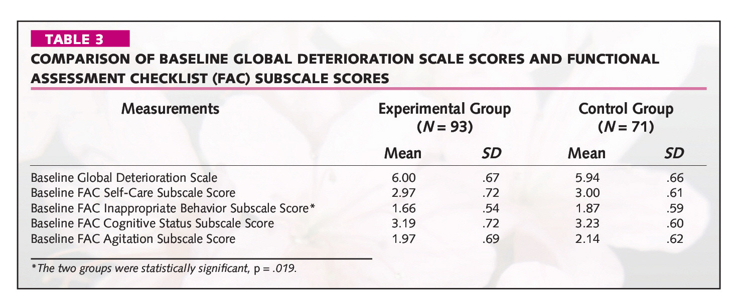 TABLE 3COMPARISON OF BASELINE GLOBAL DETERIORATION SCALE SCORES AND FUNCTIONAL ASSESSMENT CHECKLIST (FAC) SUBSCALE SCORES