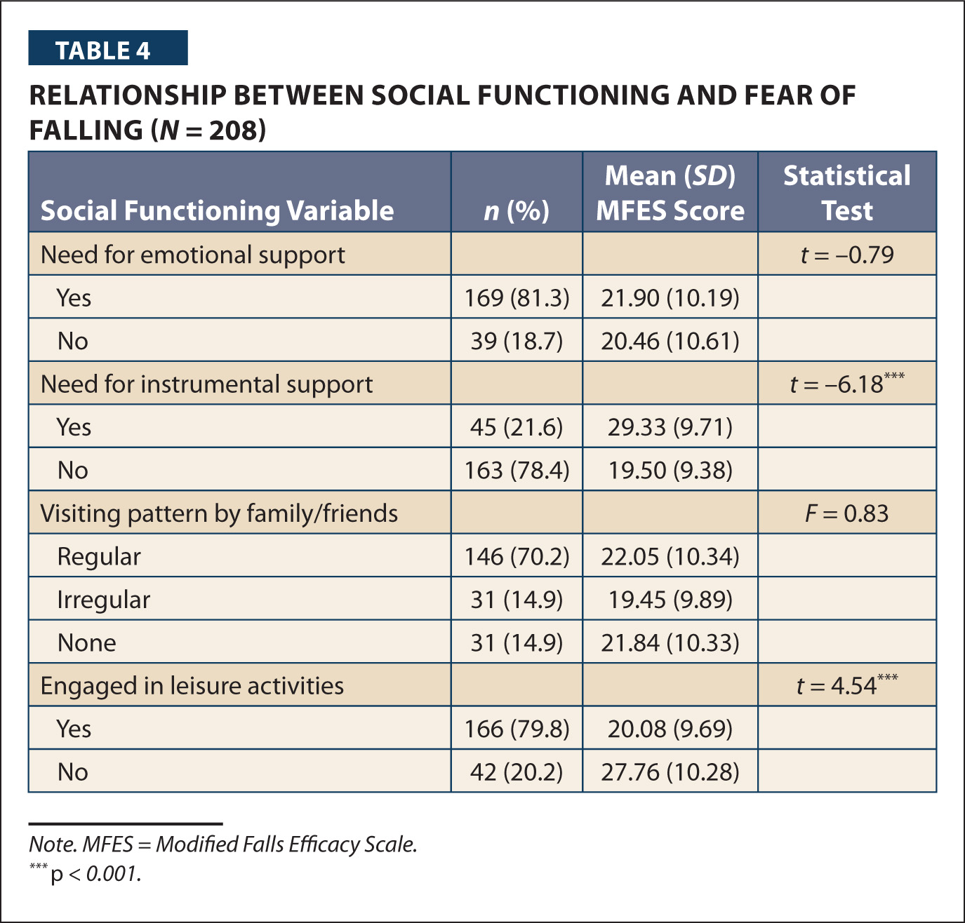 Relationship Between Social Functioning and Fear of Falling (N = 208)